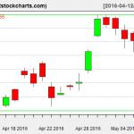 GLD charts on May 9, 2016