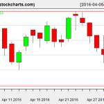 IBB charts on May 2, 2016