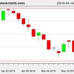 IBB charts on May 13, 2016