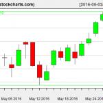 IBB charts on May 27, 2016