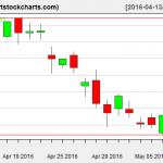 QQQ charts on May 10, 2016