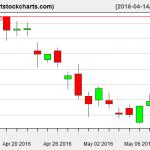 QQQ charts on May 11, 2016
