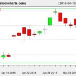 SLV charts on May 9, 2016