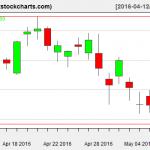 SPY charts on May 9, 2016