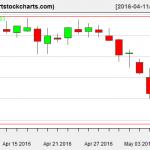 TSLA charts on May 6, 2016