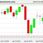 VNQ charts on May 2, 2016