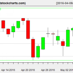 VNQ charts on May 5, 2016
