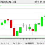 VNQ charts on May 9, 2016