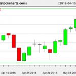 VNQ charts on May 10, 2016