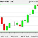 VNQ charts on May 12, 2016