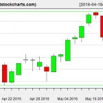 VNQ charts on May 13, 2016