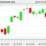 VTI charts on May 2, 2016