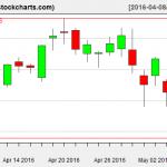 VTI charts on May 5, 2016