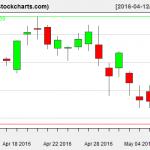 VTI charts on May 9, 2016