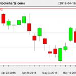 VTI charts on May 13, 2016