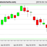 XLE charts on May 11, 2016
