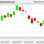 XLE charts on May 12, 2016
