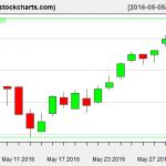 IBB charts on June 2, 2016