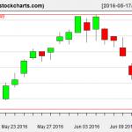 IBB charts on June 14, 2016