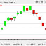 IBB charts on June 15, 2016
