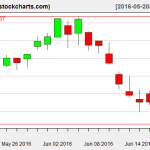 IBB charts on June 17, 2016