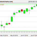 SPY charts on June 10, 2016