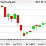 VNQ charts on June 2, 2016