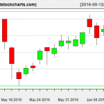 VNQ charts on June 9, 2016