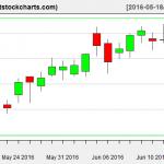VNQ charts on June 15, 2016