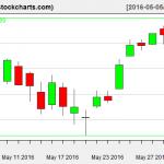 VTI charts on June 2, 2016