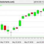 VTI charts on June 8, 2016