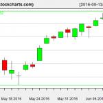 VTI charts on June 9, 2016