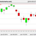 VTI charts on June 24, 2016