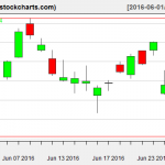 XLE charts on June 28, 2016