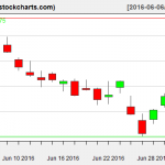 IBB charts on July 1, 2016