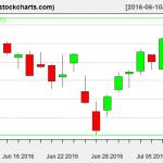 IBB charts on July 8, 2016