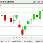 IBB charts on July 11, 2016
