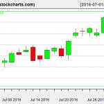 IBB charts on July 29, 2016