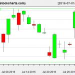 SLV charts on July 29, 2016