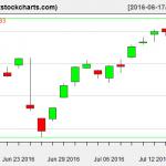 SPY charts on July 15, 2016