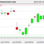 TSLA charts on July 8, 2016