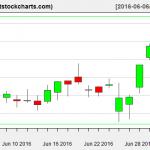 VNQ charts on July 1, 2016