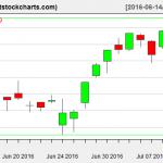 VNQ charts on July 12, 2016