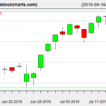 VNQ charts on July 14, 2016