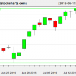 VNQ charts on July 15, 2016