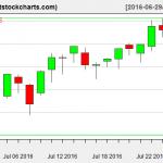 VNQ charts on July 27, 2016