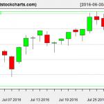 VNQ charts on July 28, 2016