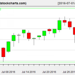 VNQ charts on July 29, 2016