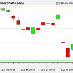 VTI charts on June 30, 2016
