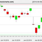 VTI charts on July 1, 2016